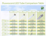 Fluorescent/LED Tubes Comparison Table